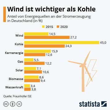 Infografik - Stromerzeugung in Deutschland nach Energiequellen