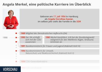 Infografik: Angela Merkel, eine politische Karriere im Überblick | Statista