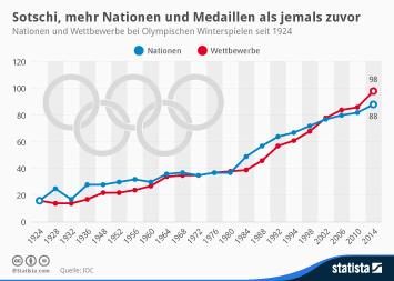 Infografik - Nationen und Wettbewerbe bei Olympischen Winterspielen