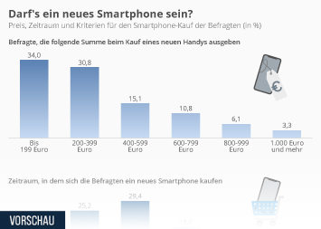 Infografik - Umfrage zu den Kriterien beim Smartphone-Kauf