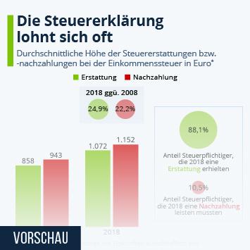 Infografik - Steuererstattungen und Nachzahlungen in Deutschland