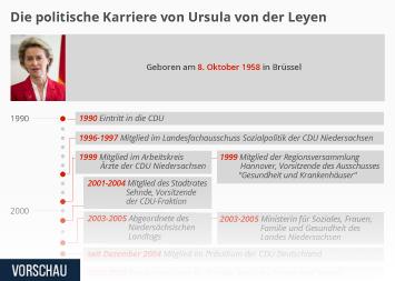 Infografik - Die politische Karriere von Ursula von der Leyen
