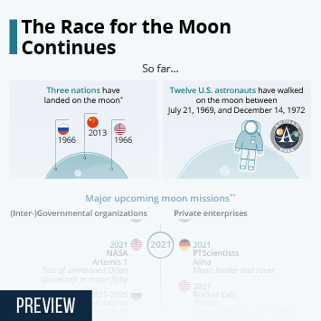 Infographic: The Race for the Moon Continues | Statista