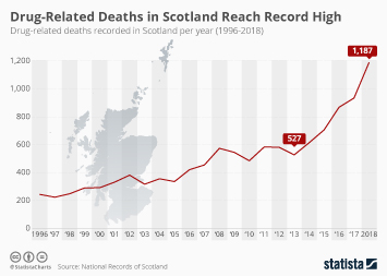 Infographic - drug-related deaths in Scotland