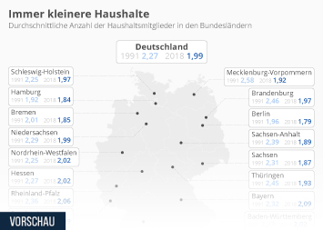 Die Haushalte in Deutschland schrumpfen