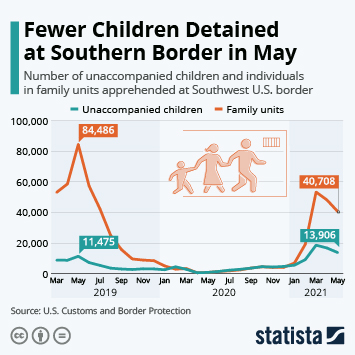 Infographic - number of children and families detain at Southern U.S. border