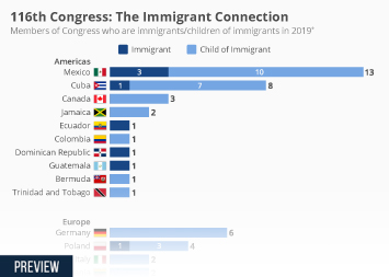 Infographic - members of Congress who are immigrants/children of immigrants