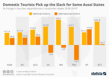 Infographic: Domestic Tourists Pick up the Slack for Some Aussi States | Statista
