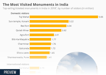 Infographic: The Most Visited Monuments in India | Statista