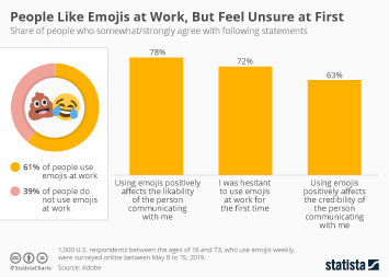Infographic: People Like Emojis at Work, But Feel Unsure at First | Statista