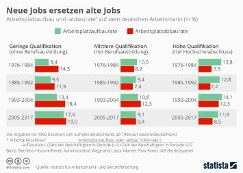Infografik - Arbeitsplatzaufbau und -abbaurate auf dem deutschen Arbeitsmarkt