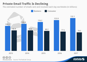 Private Email Traffic Is Declining