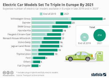 Infographic - number of electric car models available in Europe