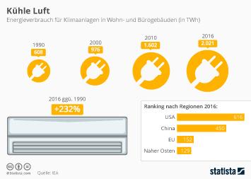 Infografik - Energieverbrauch von Klimaanlagen