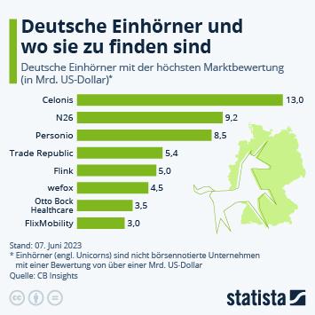 Infografik: Deutsche Einhörner | Statista