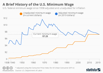 Infographic: A Brief History of the U.S. Minimum Wage | Statista