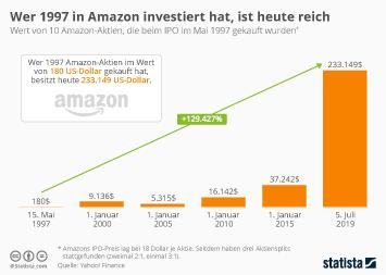 Infografik - Wertsteigerung von Amazon-Aktien