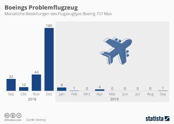 Infografik - Bestellungen des Flugzeugtyps Boeing 737 Max