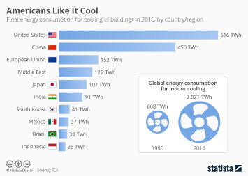 Infographic: Americans Like It Cool | Statista
