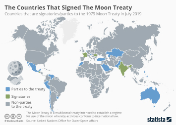 The Countries That Signed The Moon Treaty