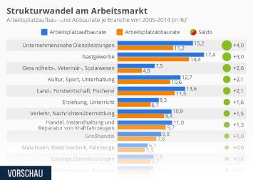 Infografik - Strukturwandel am Arbeitsmarkt