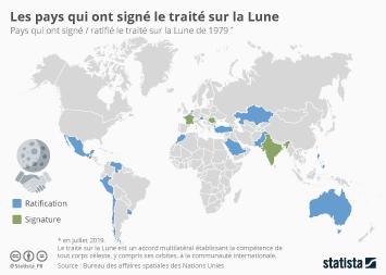 Infographie: Les pays qui ont signé le traité sur la Lune | Statista
