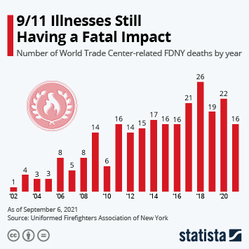 Infographic - World Trade Center related firefighter deaths by year