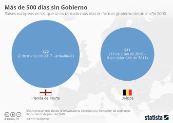 Infografía: Países sin Gobierno: los casos más extremos de Europa | Statista