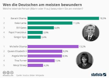 Infografik - Wen die Deutschen am meisten bewundern