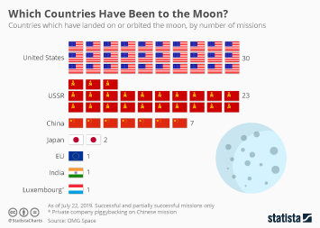 Infographic -  missions to the moon by country