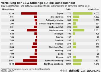 Infografik - Verteilung der EEG-Umlage auf die Bundesländer