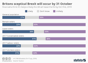 Infographic - Britons sceptical Brexit will occur by 31 October