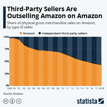 Infographic - Physical gross merchandise sales on Amazon by type of seller