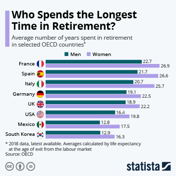 Infographic - retirement length OECD countries