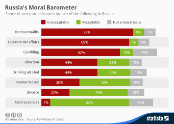 Infographic - Acceptance unacceptance of the following in Russia