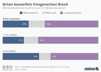 Infografik - Umfrage zum fristgerechten Brexit unter Boris Johnson