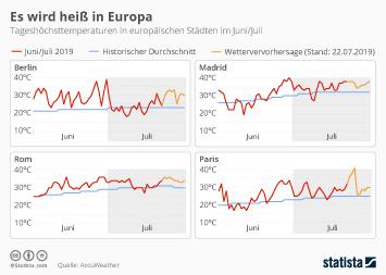 Infografik - Tageshöchsttemperaturen in ausgewählten europäischen Städten