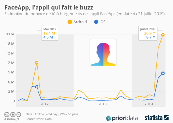Infographie - telechargement appli FaceApp