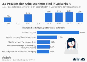 Infografik - Anteil der Zeitarbeiter in Deutschland