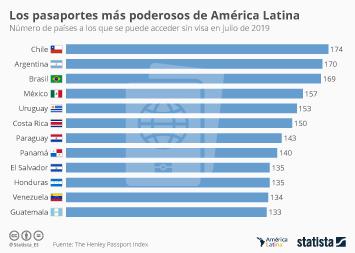 Infografía - Pasaportes con más países libres de visa en Latinoamérica