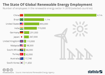 Infographic - employees in the renewable energy sector by country