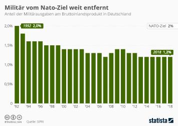Infografik - Anteil der Militärausgaben am deutschen BIP
