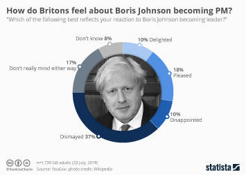 Infographic - How do Britons feel about Boris Johnson becoming PM?
