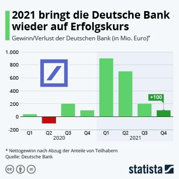 Infografik - Deutsche Bank Quartalszahlen Gewinn und Verlust