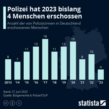 Infografik: 14 Tote durch Polizeikugeln im Jahr 2019 | Statista