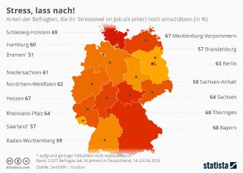Infografik - Stresslevel in den Bundesländern