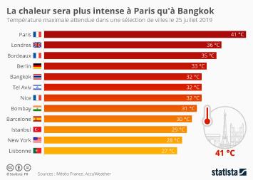 Infographie - temperature maximale attendue villes monde