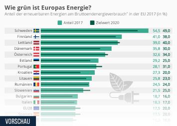 Infografik - Anteil erneuerbarer Energien am Bruttoendenergieverbrauch in der EU