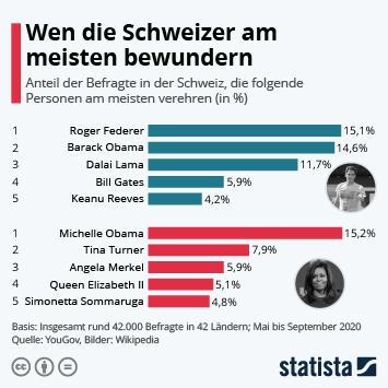 Wen die Schweizer am meisten bewundern