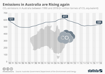 Emissions in Australia on the Rise Again